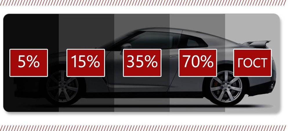 Разрешенный процент тонировки авто