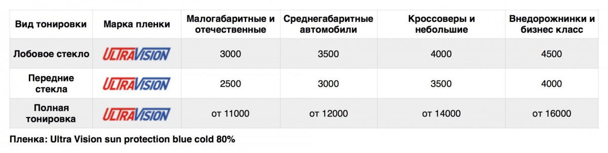 Стоимость атермального тонирования в нашем сервисе
